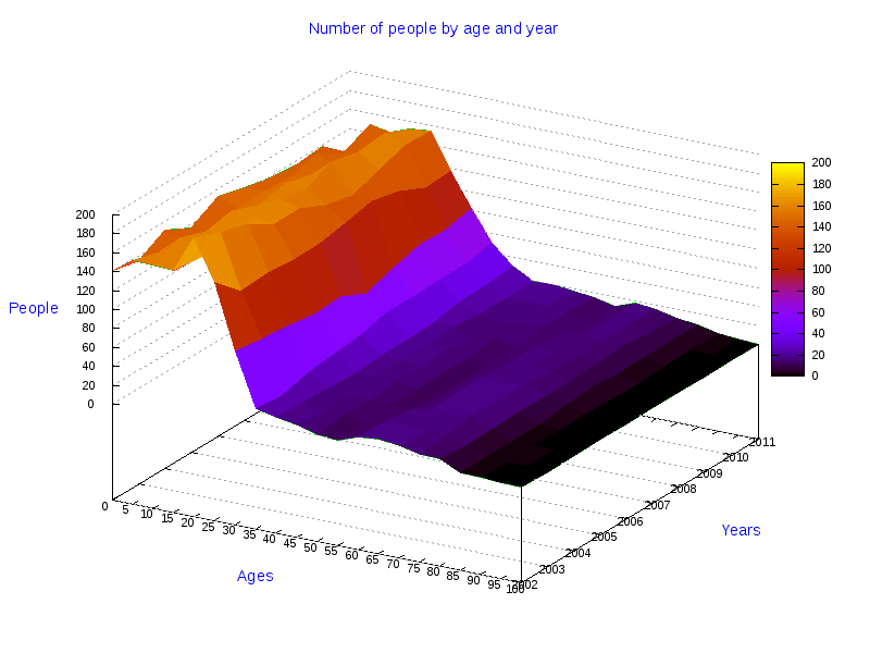 genzano di lucania single personals Statistical data and 3d graphics about married males in the town of genzano di lucania  single males, married females, married males, divorced females, .