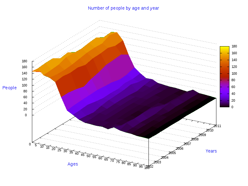 Statistical Data And 3d Graphics About Single Females In The Town Of